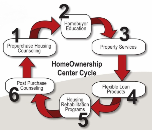 HomeOwnership Center Cycle
