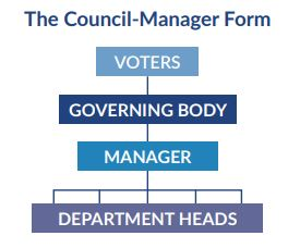 Council manager form