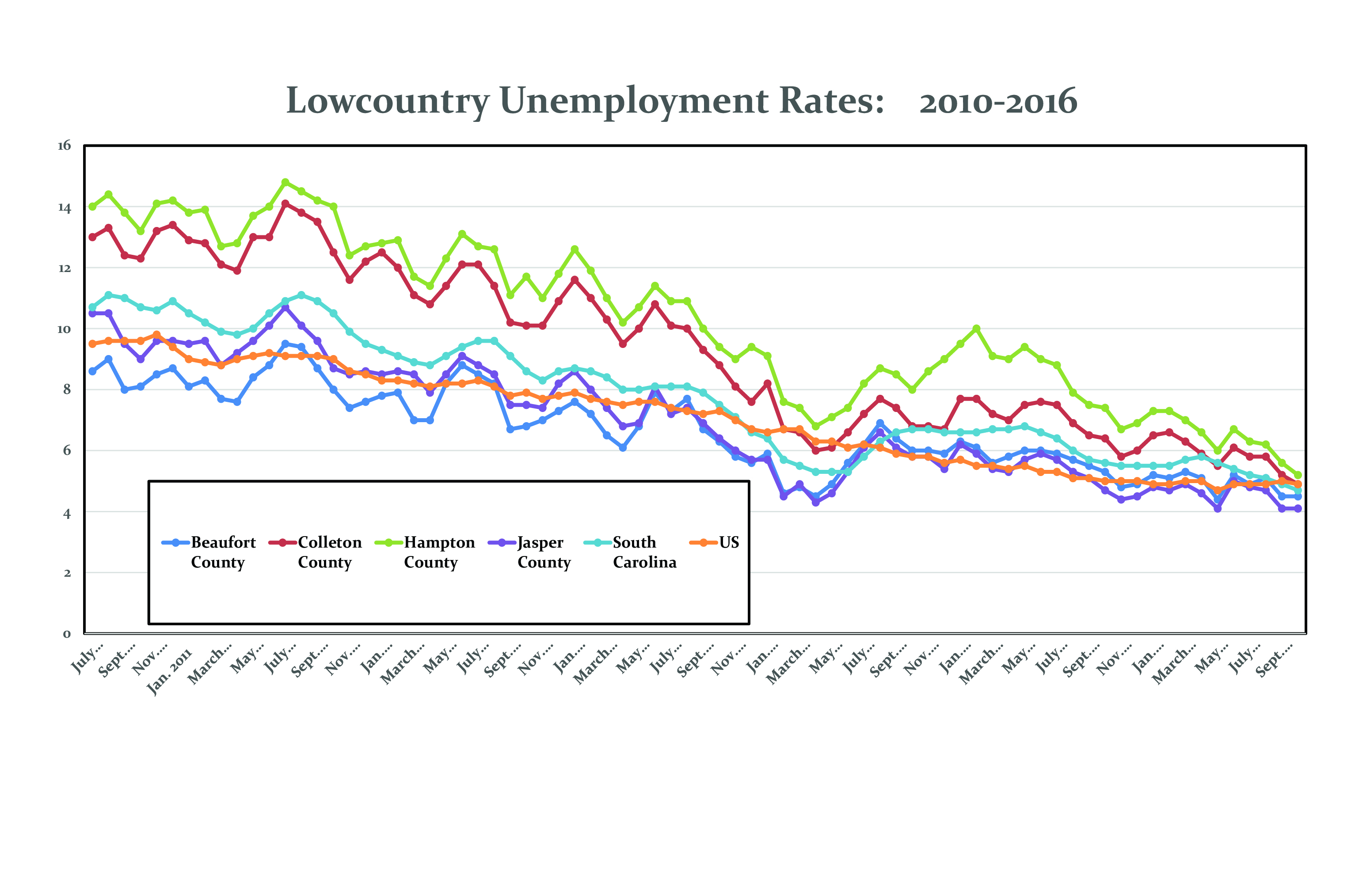Lowcountry Council Of Governments - Us counties with lowest unemployment rate