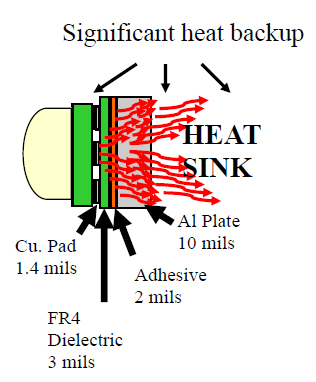 Significant heat backup