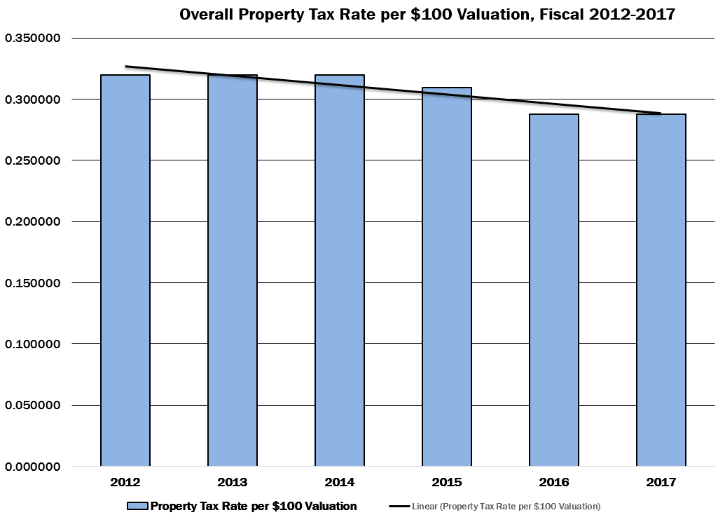 161104 - Property Tax Rates FY2012-2017