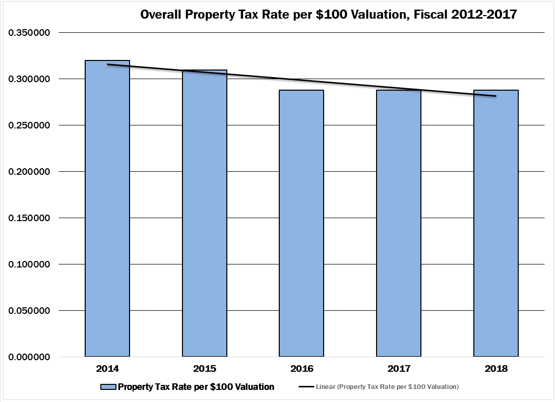 171003 - FY14-18 Property Tax Rate